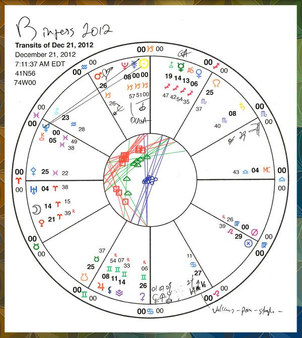 Capricorn computer chart.