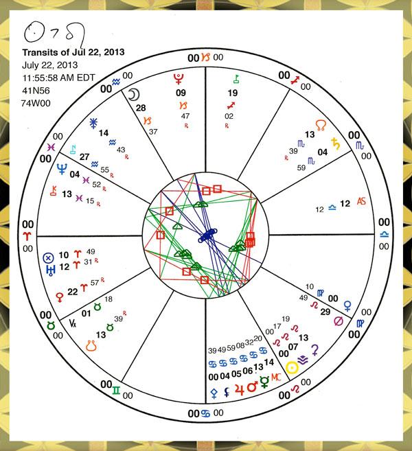 Leo Chart.